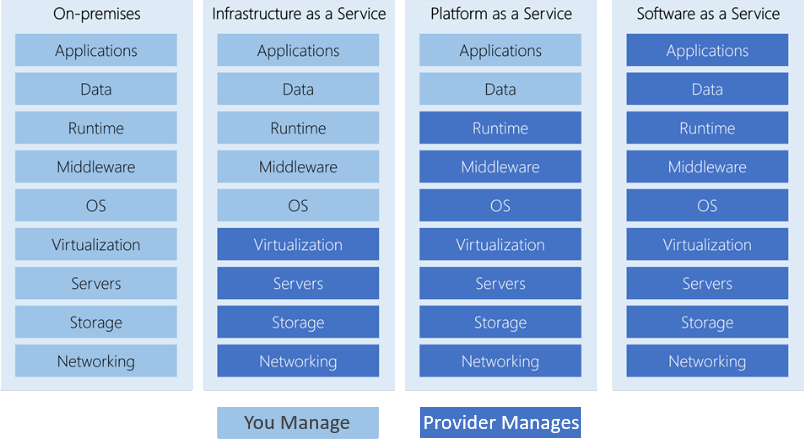 Management responsibility across different types of cloud services
